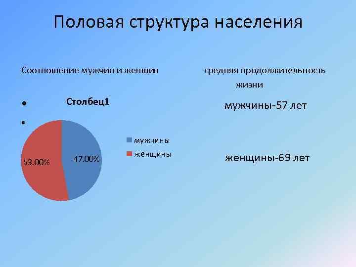 Половая структура населения Соотношение мужчин и женщин • Столбец1 средняя продолжительность жизни мужчины-57 лет