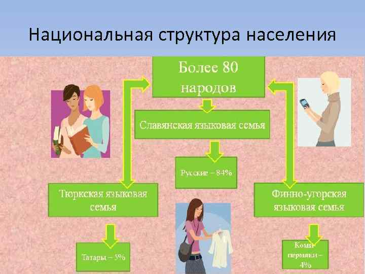 Национальная структура населения