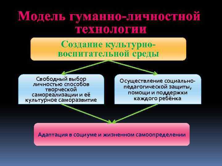 Модель гуманно-личностной технологии Создание культурновоспитательной среды Свободный выбор личностью способов творческой самореализации и её