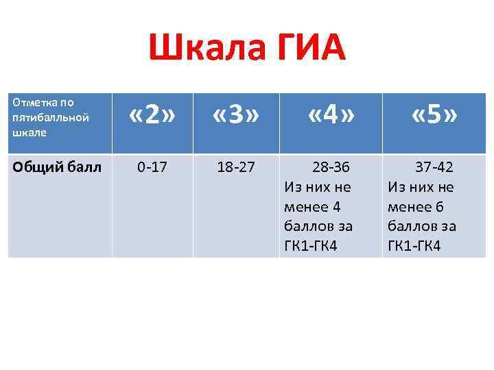 Шкала ГИА Отметка по пятибалльной шкале Общий балл « 2» « 3» « 4»