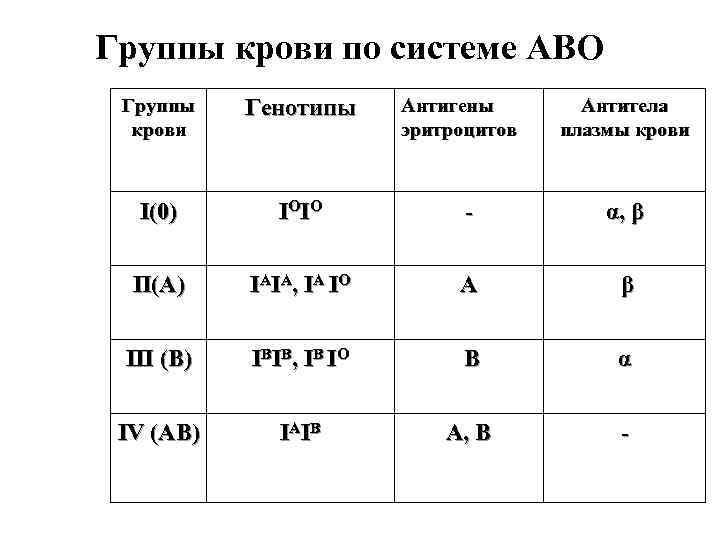 Группы крови по системе АВО Группы крови Генотипы Антигены эритроцитов Антитела плазмы крови І(0)