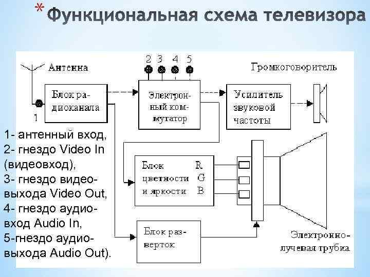 * 1 - антенный вход, 2 - гнездо Video In (видеовход), 3 - гнездо