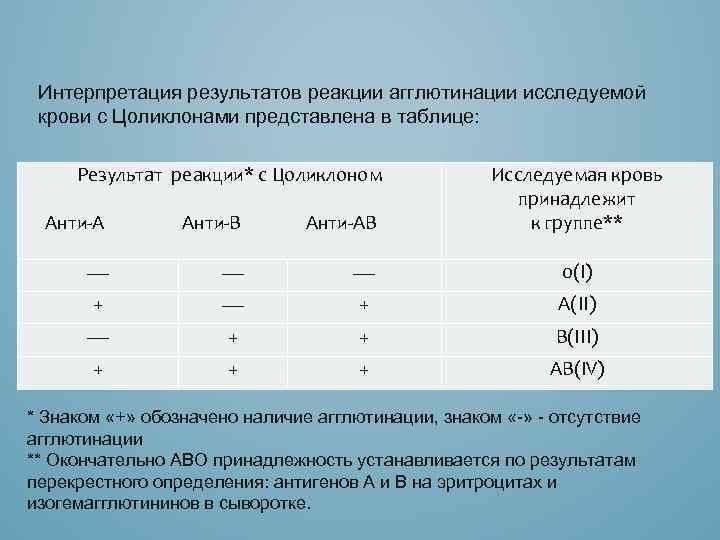 Интерпретация результатов реакции агглютинации исследуемой крови с Цоликлонами представлена в таблице: Результат реакции* с