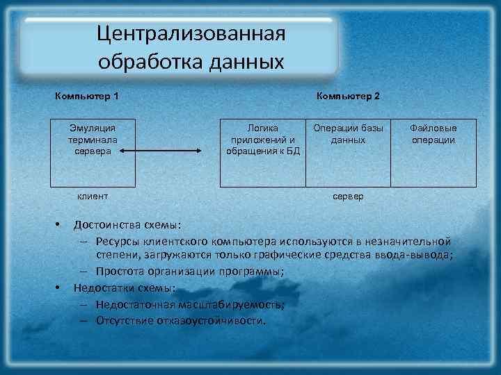 Централизованная обработка данных Компьютер 1 Эмуляция терминала сервера клиент • • Компьютер 2 Логика