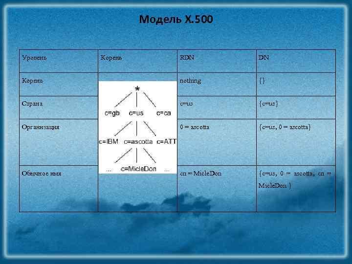 Модель X. 500 Уровень Корень RDN DN Корень nothing {} Страна c=us {c=us} Организация