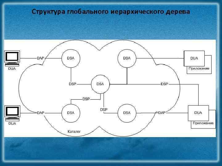 Структура глобального иерархического дерева