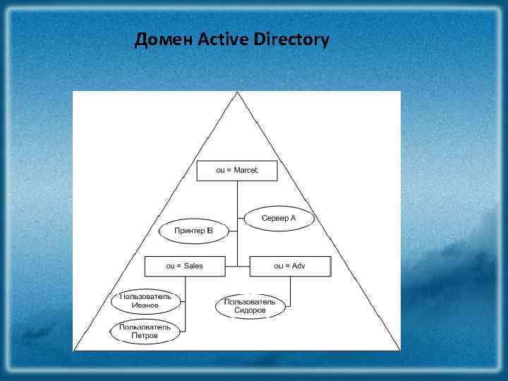 Домен Active Directory