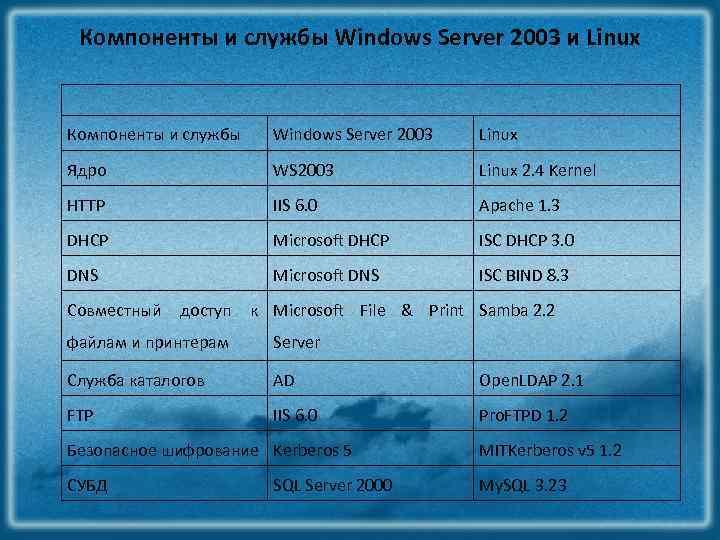 Компоненты и службы Windows Server 2003 и Linux Компоненты и службы Windows Server 2003