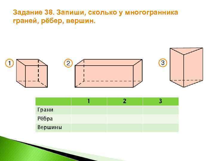 Задание 38. Запиши, сколько у многогранника граней, рёбер, вершин. 1 Грани Рёбра Вершины 2