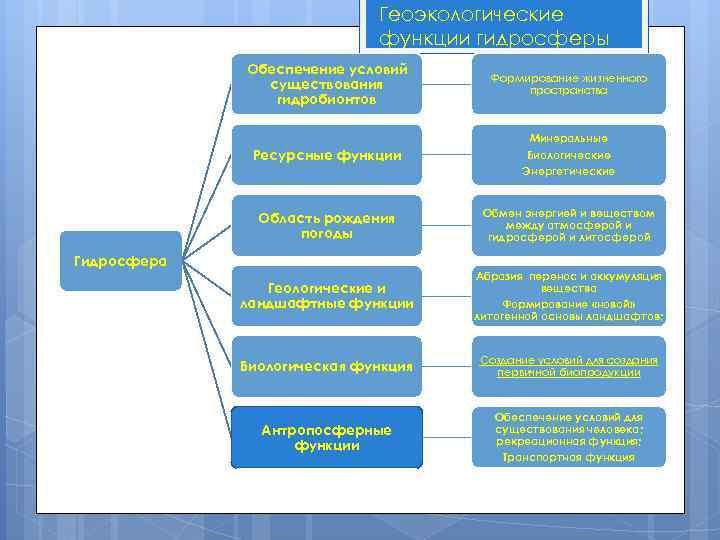 Геоэкологические функции гидросферы Обеспечение условий существования гидробионтов Формирование жизненного пространства Ресурсные функции Минеральные Биологические