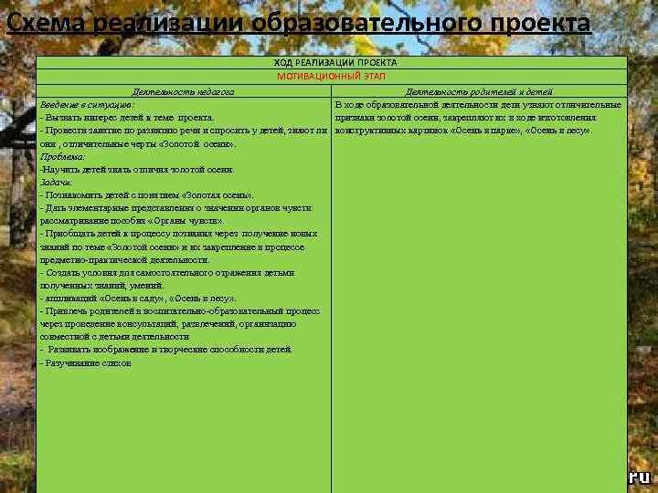 Схема реализации образовательного проекта ХОД РЕАЛИЗАЦИИ ПРОЕКТА МОТИВАЦИОННЫЙ ЭТАП Деятельность педагога Деятельность родителей и