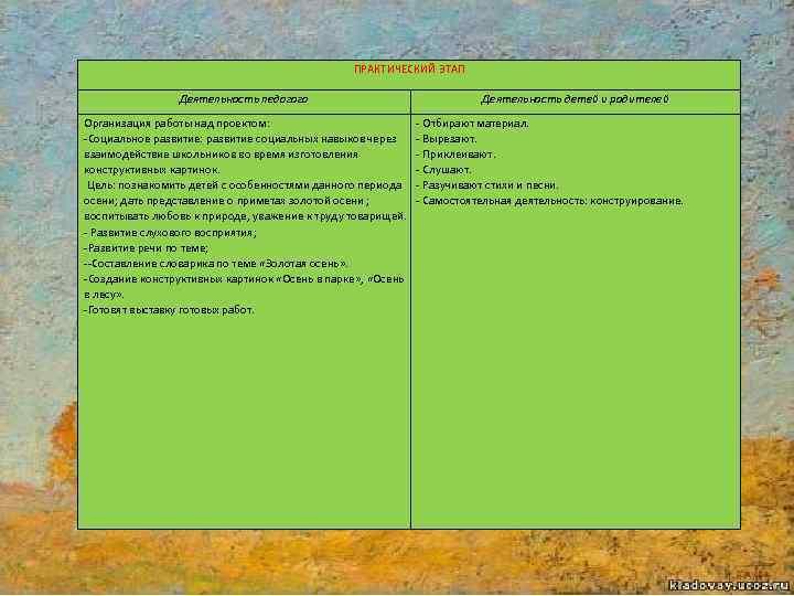 ПРАКТИЧЕСКИЙ ЭТАП Деятельность педагога Организация работы над проектом: -Социальное развитие: развитие социальных навыков через