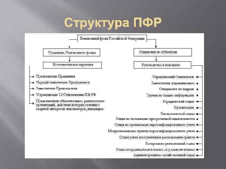 Структура ПФР