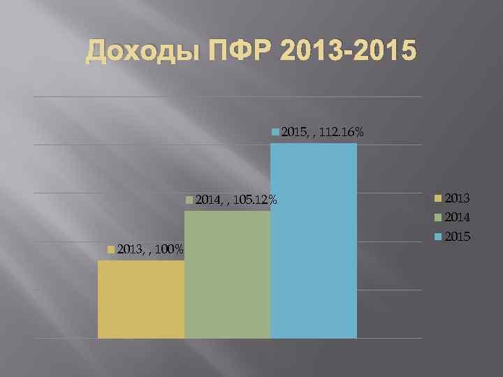 Доходы ПФР 2013 -2015, , 112. 16% 2014, , 105. 12% 2013 2014 2013,
