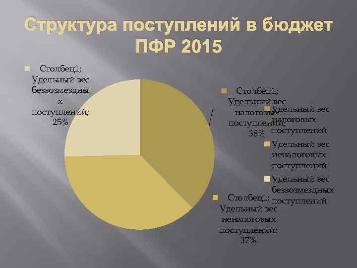 Структура поступлений в бюджет ПФР 2015 Столбец1; Удельный вес безвозмездны х поступлений; 25% Столбец1;
