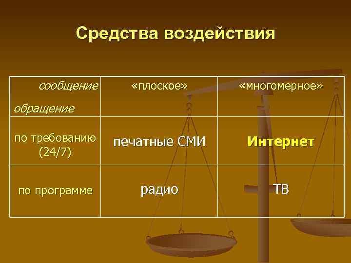Средства воздействия сообщение «плоское» «многомерное» по требованию (24/7) печатные СМИ Интернет по программе радио