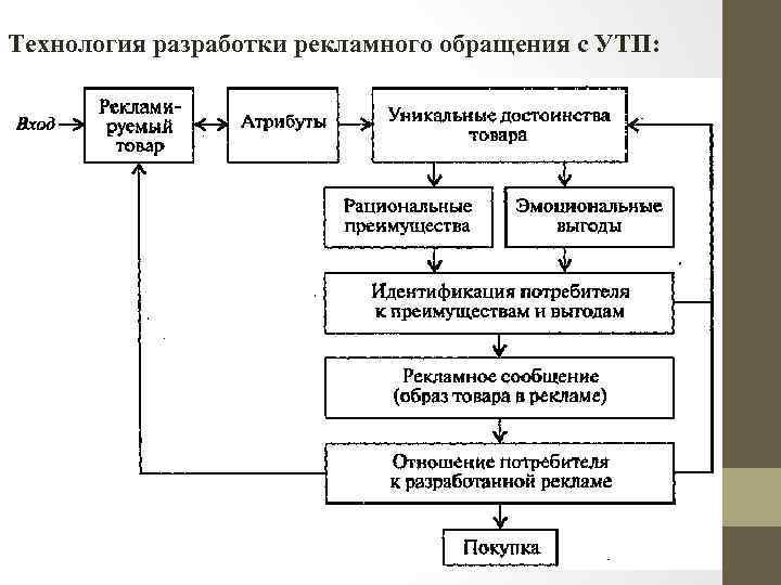 Технология разработки рекламного обращения с УТП: