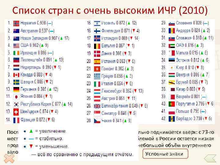 Список стран с очень высоким ИЧР (2010) Последние несколько лет Россия в этом рейтинге