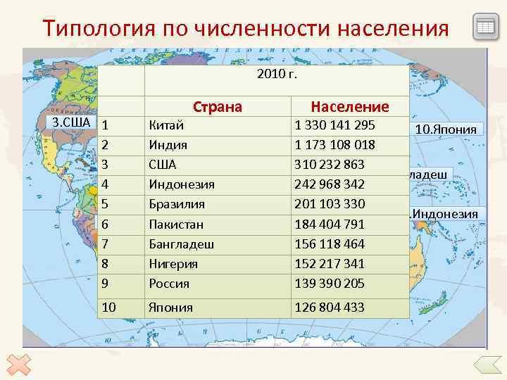 Типология по численности населения Страна 2010 г. 9. Россия Население 3. США 1 6.