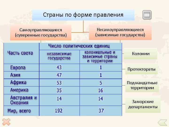 Страны по форме правления Несамоуправляющиеся (зависимые государства) Самоуправляющиеся (суверенные государства) Монархия Республика Президентская Парламентарная