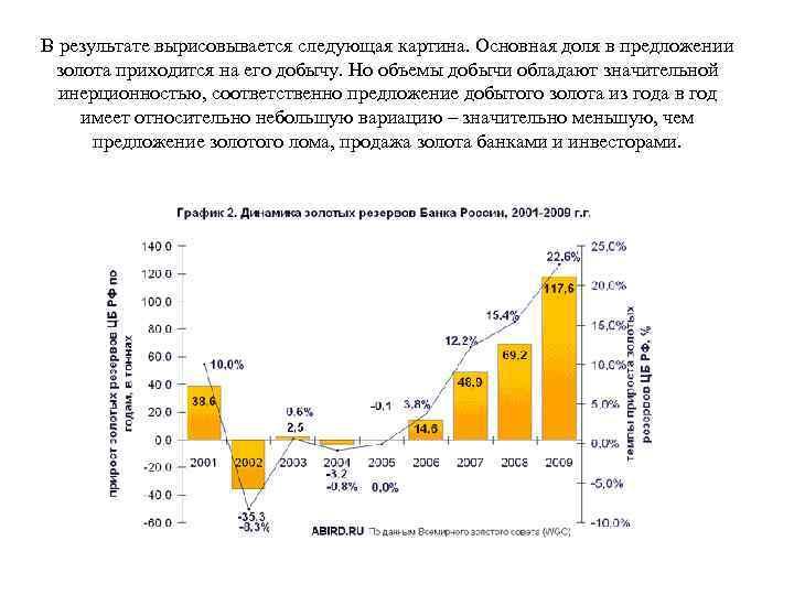 В результате вырисовывается следующая картина. Основная доля в предложении золота приходится на его добычу.