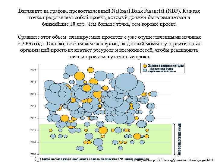 Взгляните на график, предоставленный National Bank Financial (NBF). Каждая точка представляет собой проект, который