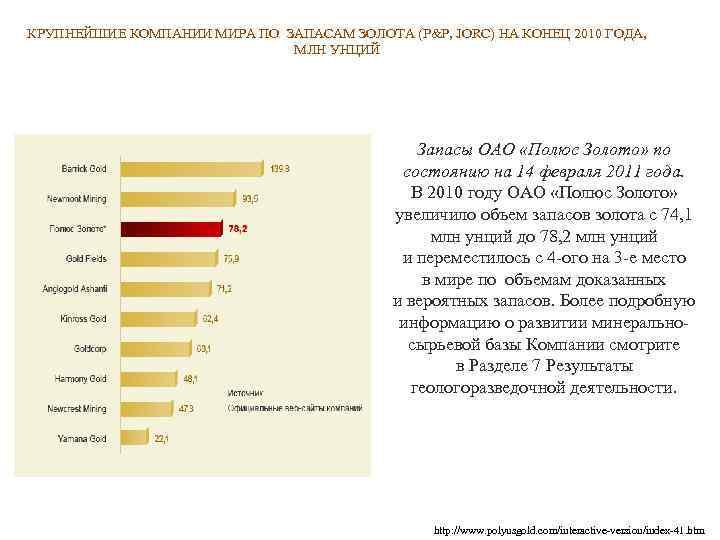 КРУПНЕЙШИЕ КОМПАНИИ МИРА ПО ЗАПАСАМ ЗОЛОТА (P&P, JORC) НА КОНЕЦ 2010 ГОДА, МЛН УНЦИЙ