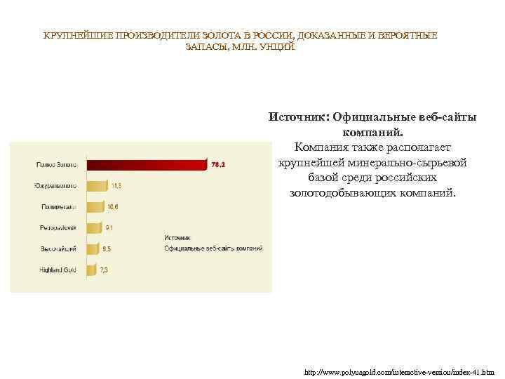 КРУПНЕЙШИЕ ПРОИЗВОДИТЕЛИ ЗОЛОТА В РОССИИ, ДОКАЗАННЫЕ И ВЕРОЯТНЫЕ ЗАПАСЫ, МЛН. УНЦИЙ Источник: Официальные веб-сайты