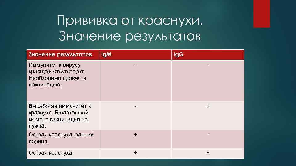 Прививка от краснухи. Значение результатов Ig. M Ig. G Иммунитет к вирусу краснухи отсутствует.