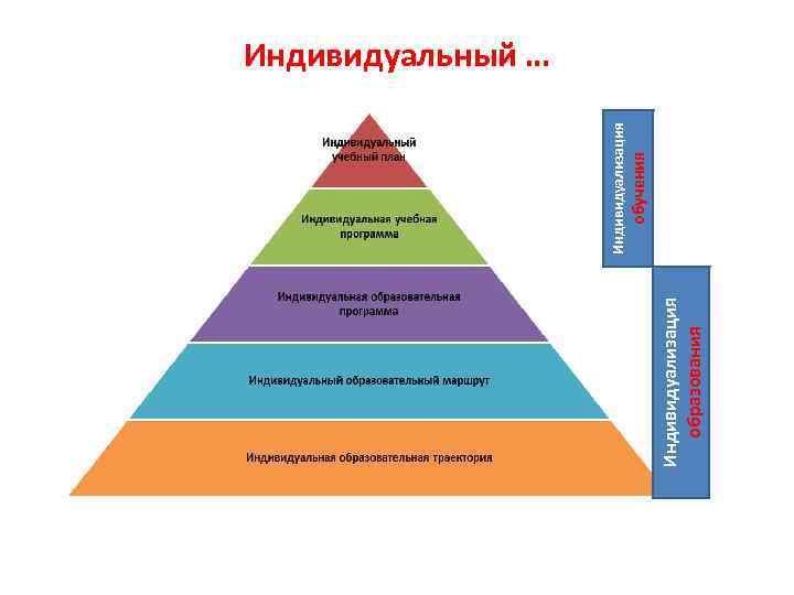 Индивидуализация образования обучения Индивидуализация Индивидуальный …