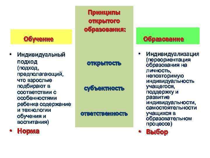 Принципы открытого образования: Обучение • Индивидуальный подход (подход, предполагающий, что взрослые подбирают в соответствии