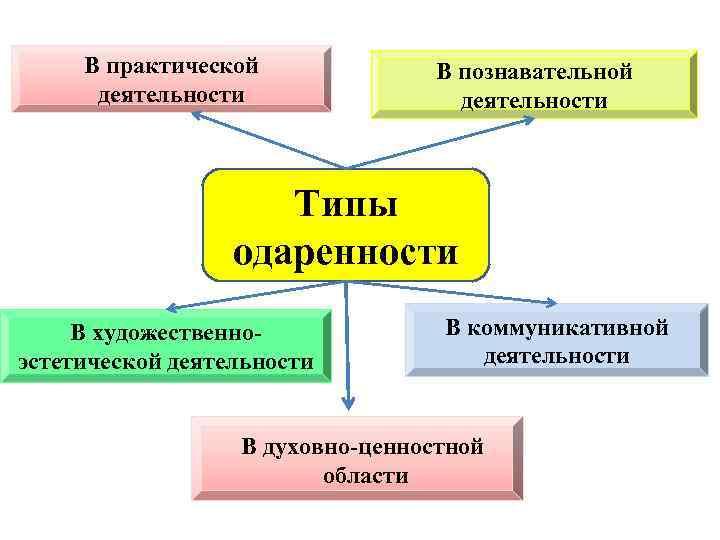 В практической деятельности В познавательной деятельности Типы одаренности В художественноэстетической деятельности В коммуникативной деятельности