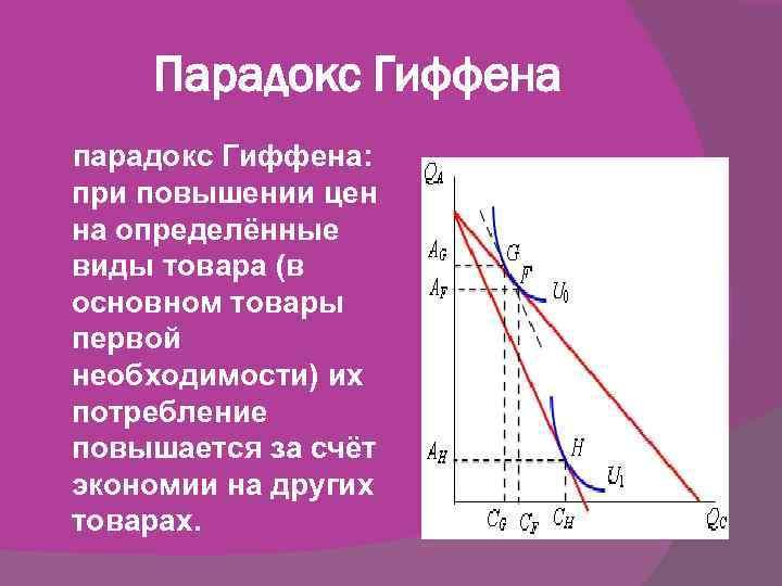 эффект гиффена примеры причины появления шишек