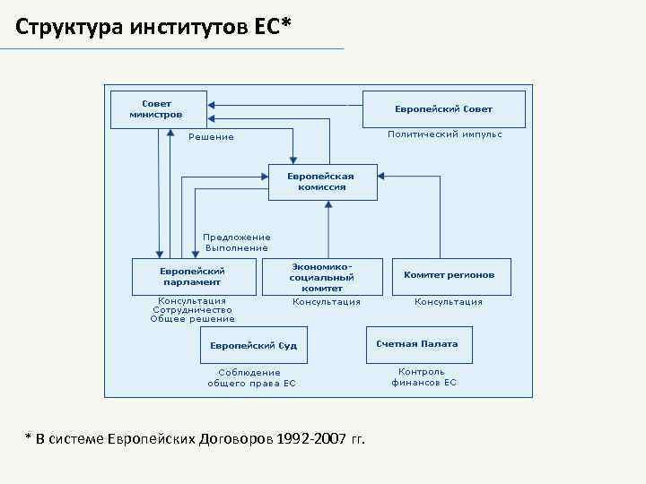 Структура институтов ЕС* * В системе Европейских Договоров 1992 -2007 гг.