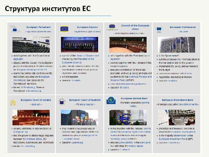 Структура институтов ЕС