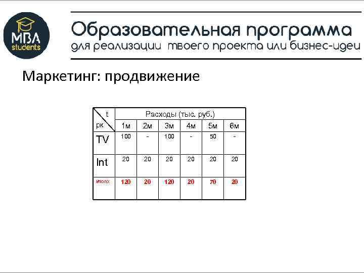 Маркетинг: продвижение t Расходы (тыс. руб. ) рк 1 м 2 м 3 м