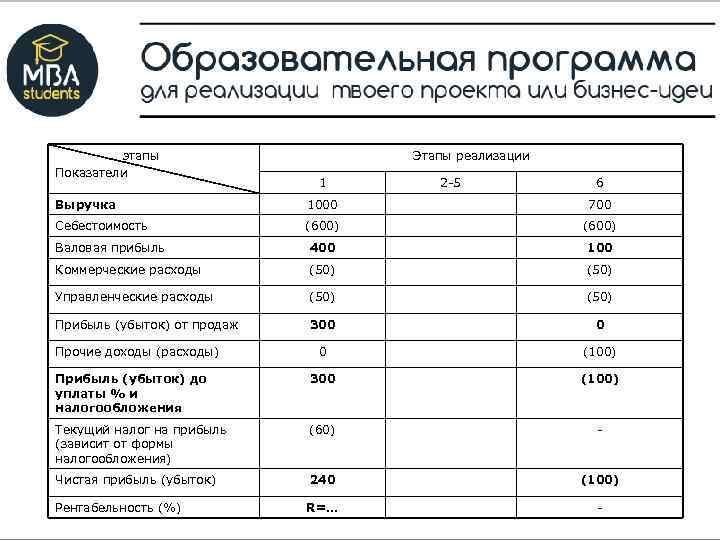 этапы Показатели Этапы реализации 1 2 -5 6 Выручка 1000 700 Себестоимость (600) Валовая