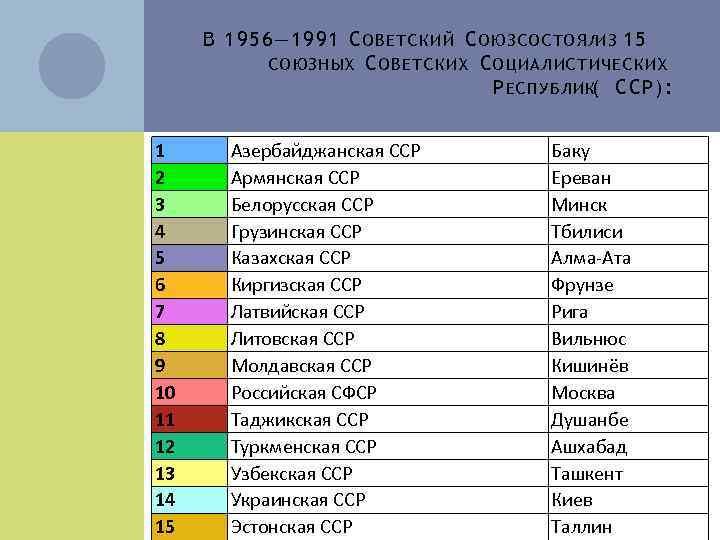 В 19 56— 1991 С ОВ Е Т С К И Й С О