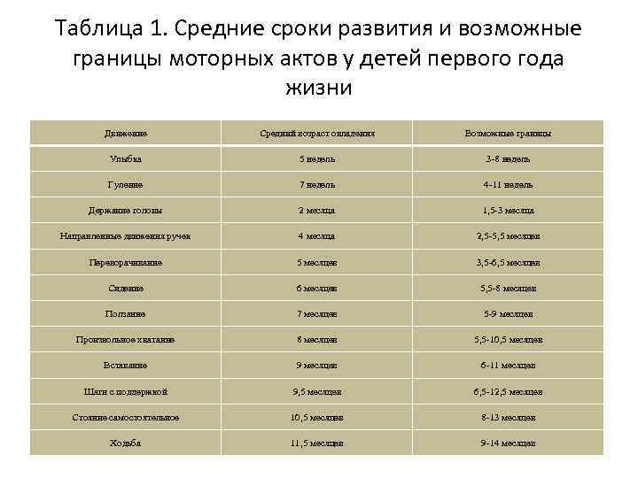 Таблица 1. Средние сроки развития и возможные границы моторных актов у детей первого года