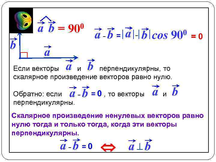 a b = 900 a b = a b cos 900 b a Если