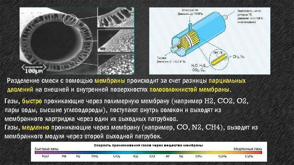 Разделение смеси с помощью мембраны происходит за счет разницы парциальных давлений на внешней и