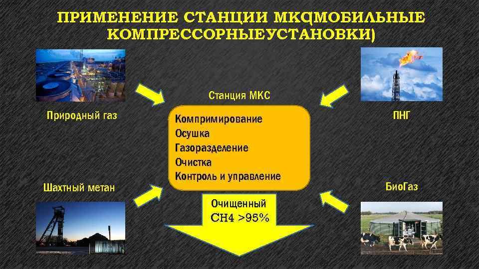 ПРИМЕНЕНИЕ СТАНЦИИ МКС (МОБИЛЬНЫЕ КОМПРЕССОРНЫЕУСТАНОВКИ) Станция МКС Природный газ Шахтный метан Компримирование Осушка Газоразделение