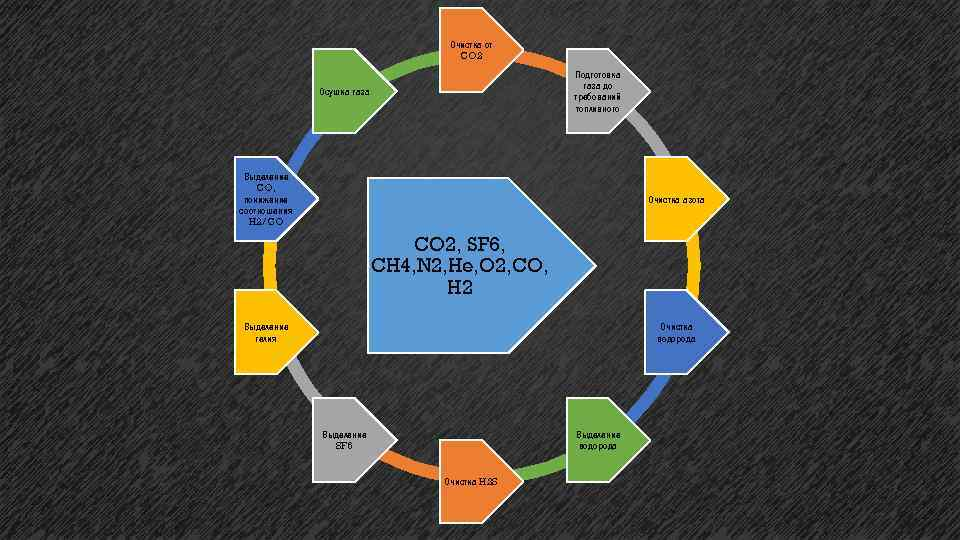 Очистка от CO 2 Подготовка газа до требований топливного Осушка газа Выделение CO, понижение