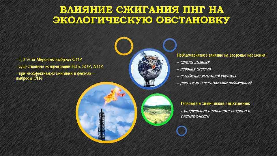 ВЛИЯНИЕ СЖИГАНИЯ ПНГ НА ЭКОЛОГИЧЕСКУЮ ОБСТАНОВКУ - 1, 2 % от Мирового выброса CO