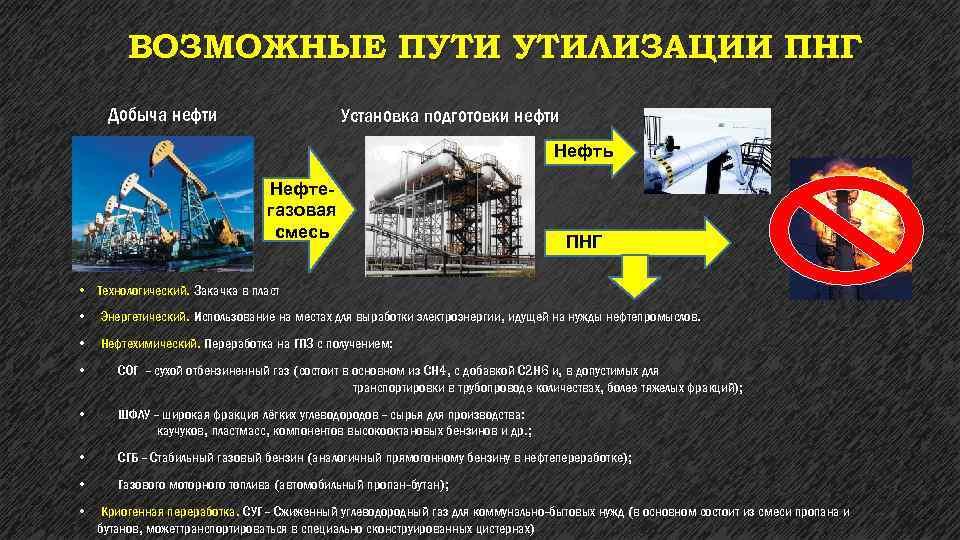 ВОЗМОЖНЫЕ ПУТИ УТИЛИЗАЦИИ ПНГ Добыча нефти Установка подготовки нефти Нефть Нефтегазовая смесь ПНГ •