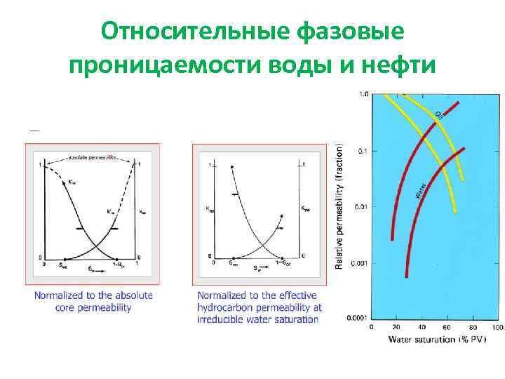 Относительные фазовые проницаемости воды и нефти