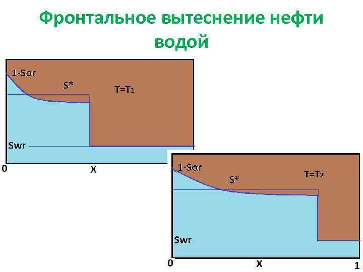 Фронтальное вытеснение нефти водой