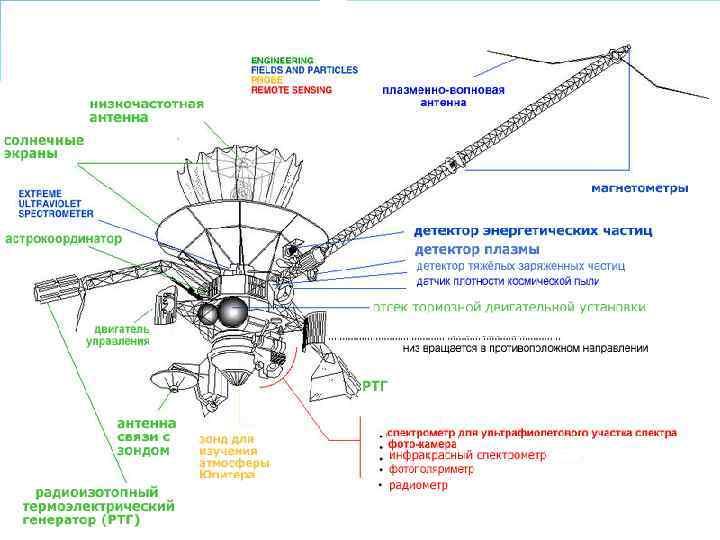 Каждый аппарат «Галилео» весит около 700 кг, его габариты со сложенными солнечными батареями