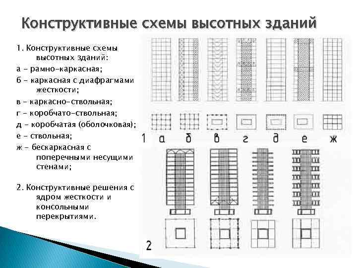 Конструктивные схемы высотных зданий 1. Конструктивные схемы высотных зданий: а - рамно-каркасная; б -