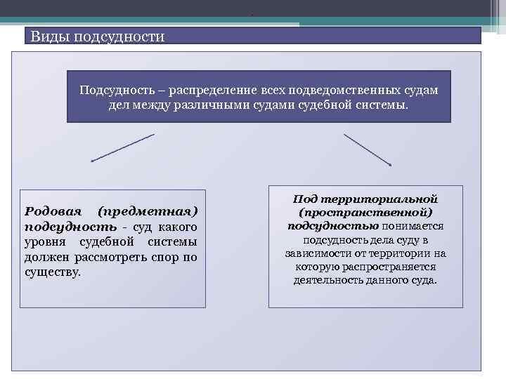 определите родовую и территориальную подсудность следующих споров